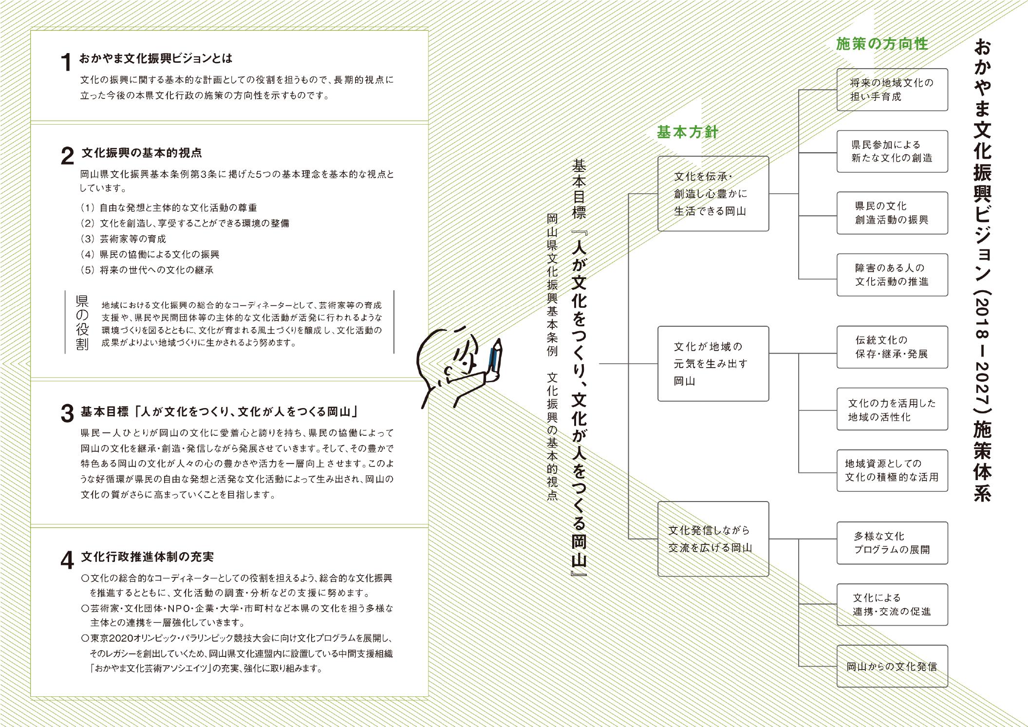 おかやま文化振興ビジョン 2018〜2027が公開!